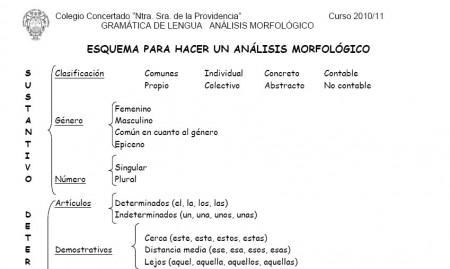 Esquema para hacer análisis morfológico | Segundo Y Tercer ciclo ...