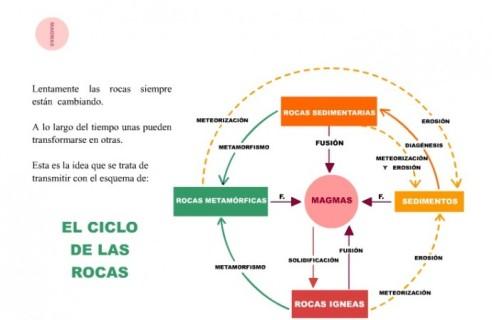ciclo rocas