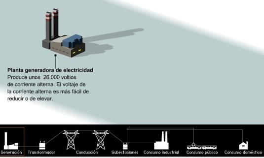 camino de la electricidad