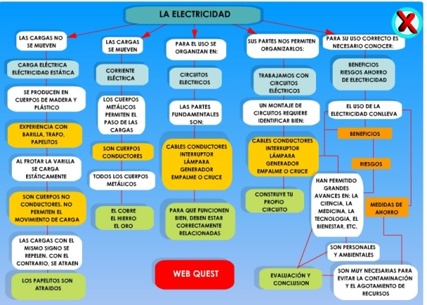 electricidad averroes