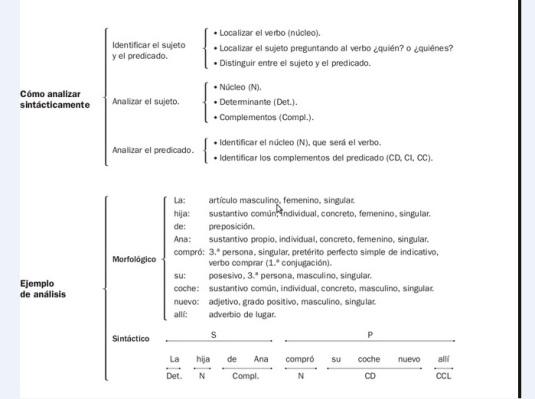 esquema análisis sintactico