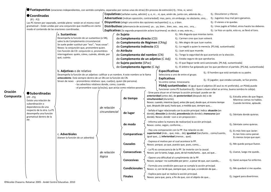 Análisis Sintáctico Segundo Y Tercer Ciclo Primaria